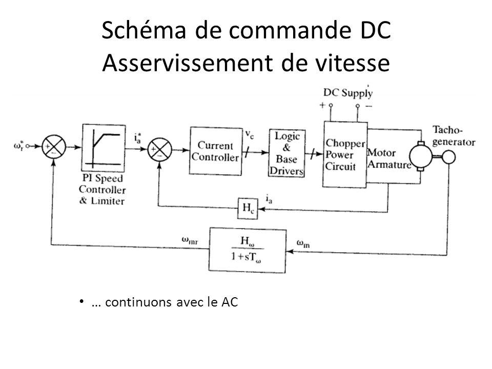 Schéma de commande DC Asservissement de vitesse