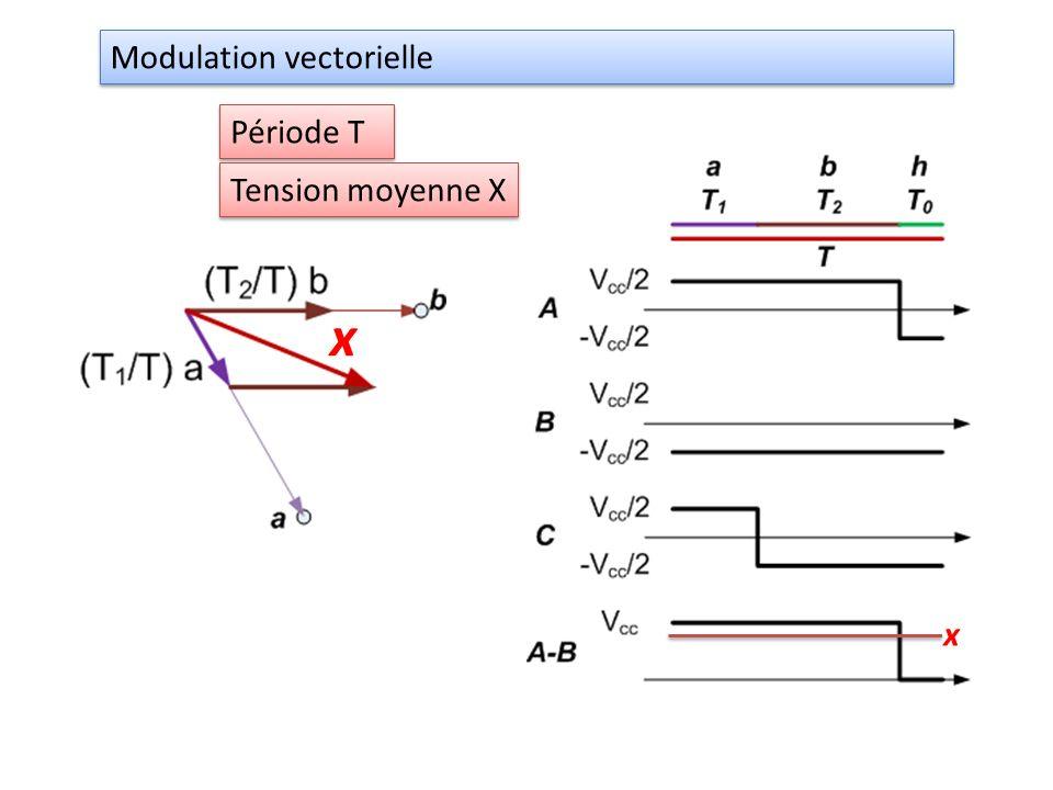 Modulation vectorielle