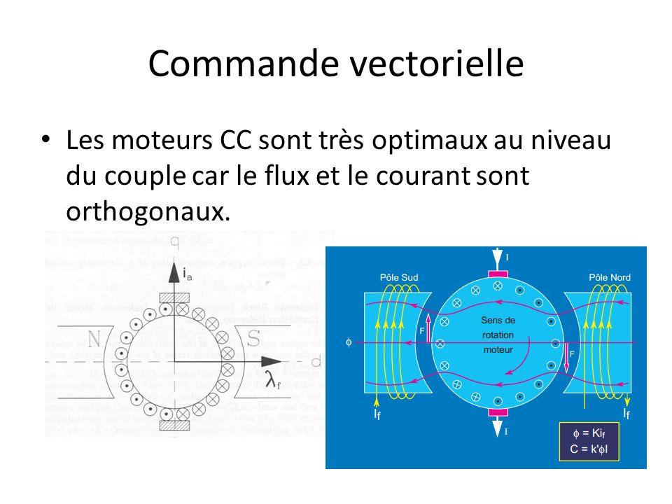 Commande vectorielle Les moteurs CC sont très optimaux au niveau du couple car le flux et le courant sont orthogonaux.