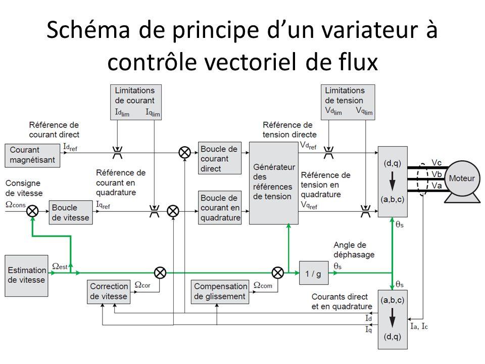 Schéma de principe d'un variateur à contrôle vectoriel de flux