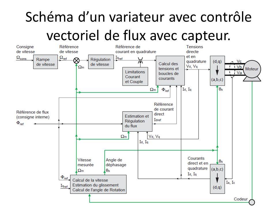 Schéma d'un variateur avec contrôle vectoriel de flux avec capteur.
