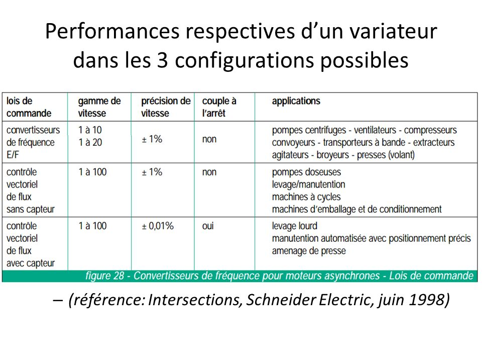 Performances respectives d'un variateur dans les 3 configurations possibles