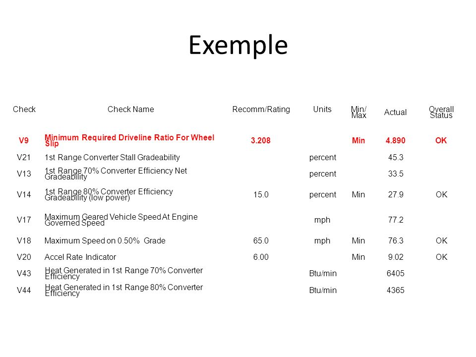 Exemple Check Check Name Recomm/Rating Units Min/ Max Actual