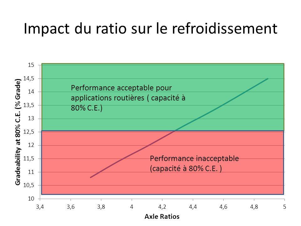Impact du ratio sur le refroidissement