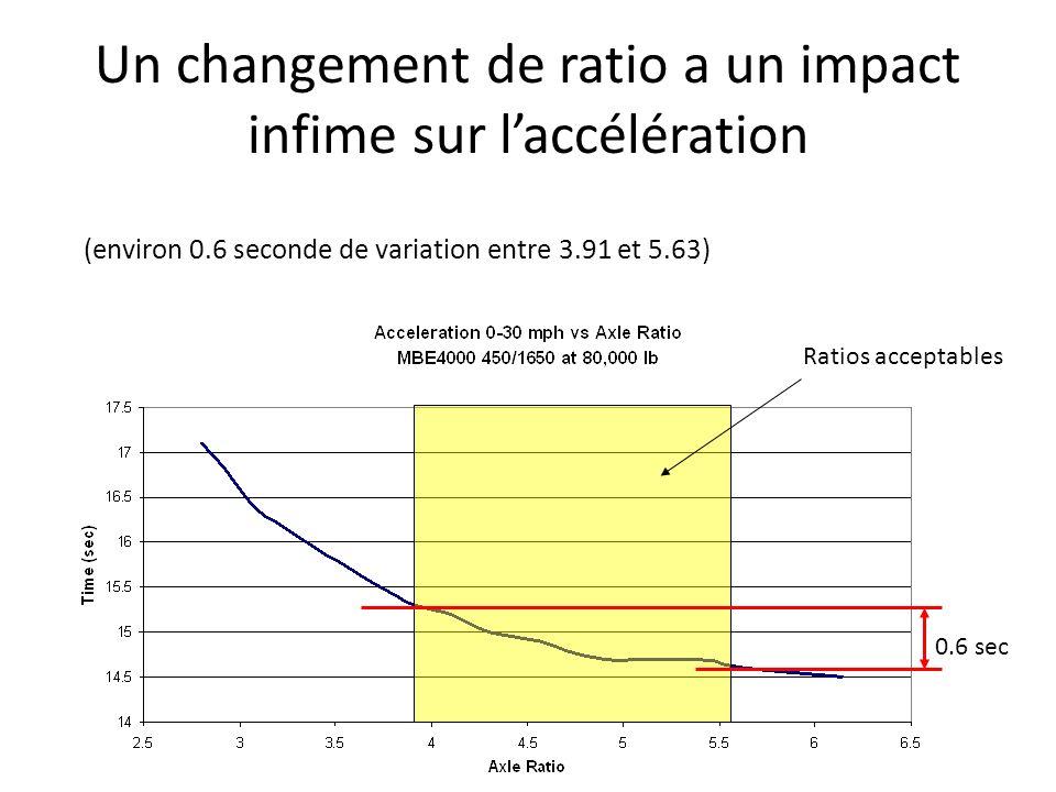 Un changement de ratio a un impact infime sur l'accélération