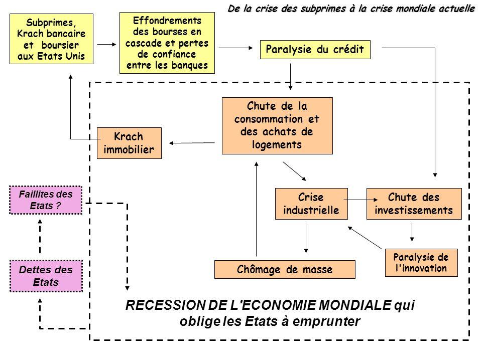 RECESSION DE L ECONOMIE MONDIALE qui oblige les Etats à emprunter