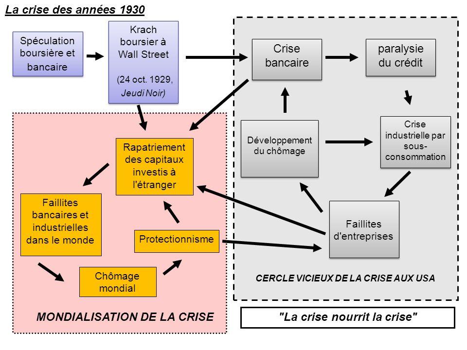 MONDIALISATION DE LA CRISE La crise nourrit la crise