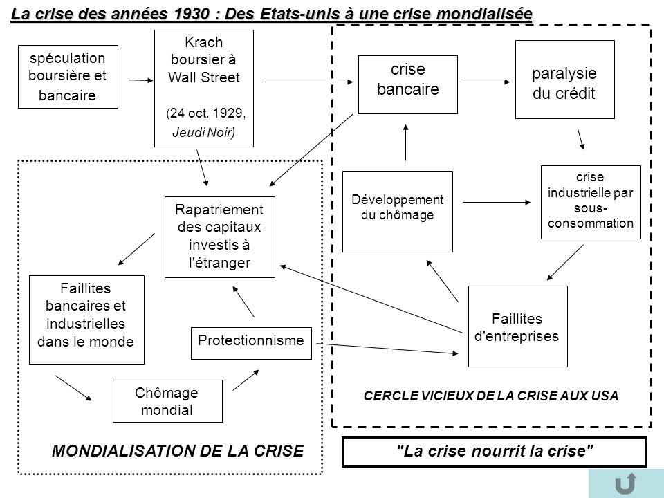 La crise des années 1930 : Des Etats-unis à une crise mondialisée