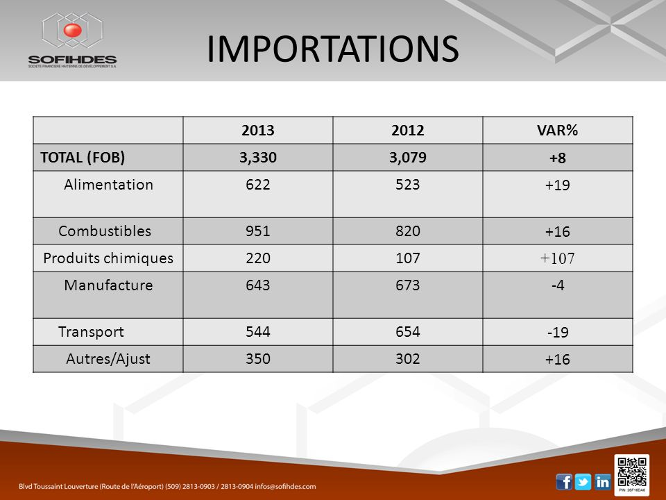 IMPORTATIONS 2013 2012 VAR% TOTAL (FOB) 3,330 3,079 +8 Alimentation