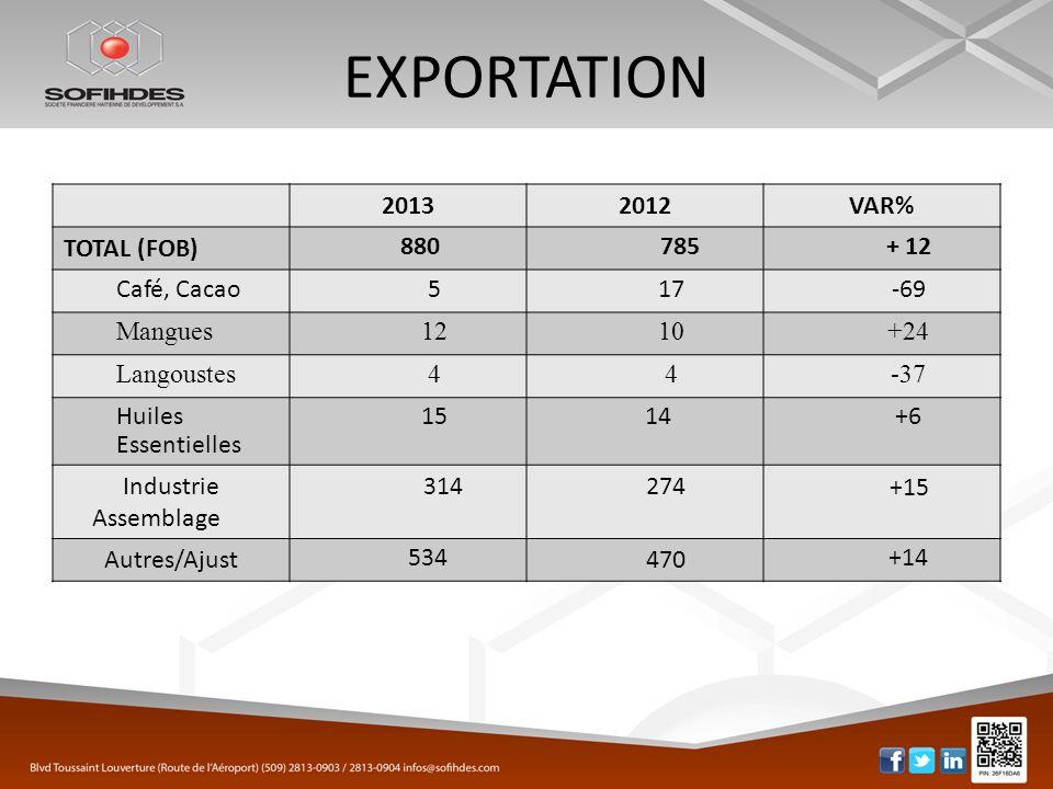 EXPORTATION 2013 2012 VAR% TOTAL (FOB) 880 785 + 12 Café, Cacao 5 17