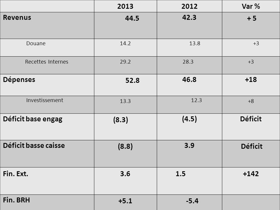 2013 2012 Var % Revenus 44.5 42.3 + 5 Dépenses 52.8 46.8 +18