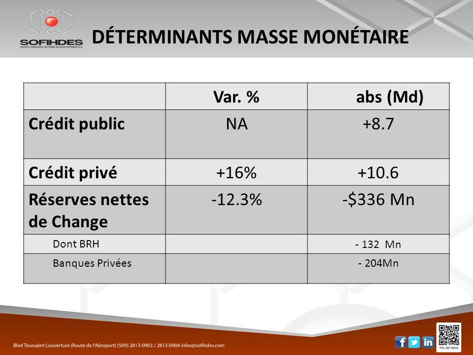 DÉTERMINANTS MASSE MONÉTAIRE