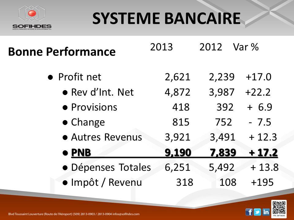 SYSTEME BANCAIRE Bonne Performance 2013 2012 Var %