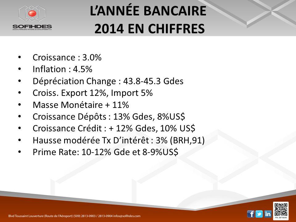 L'ANNÉE BANCAIRE 2014 EN CHIFFRES