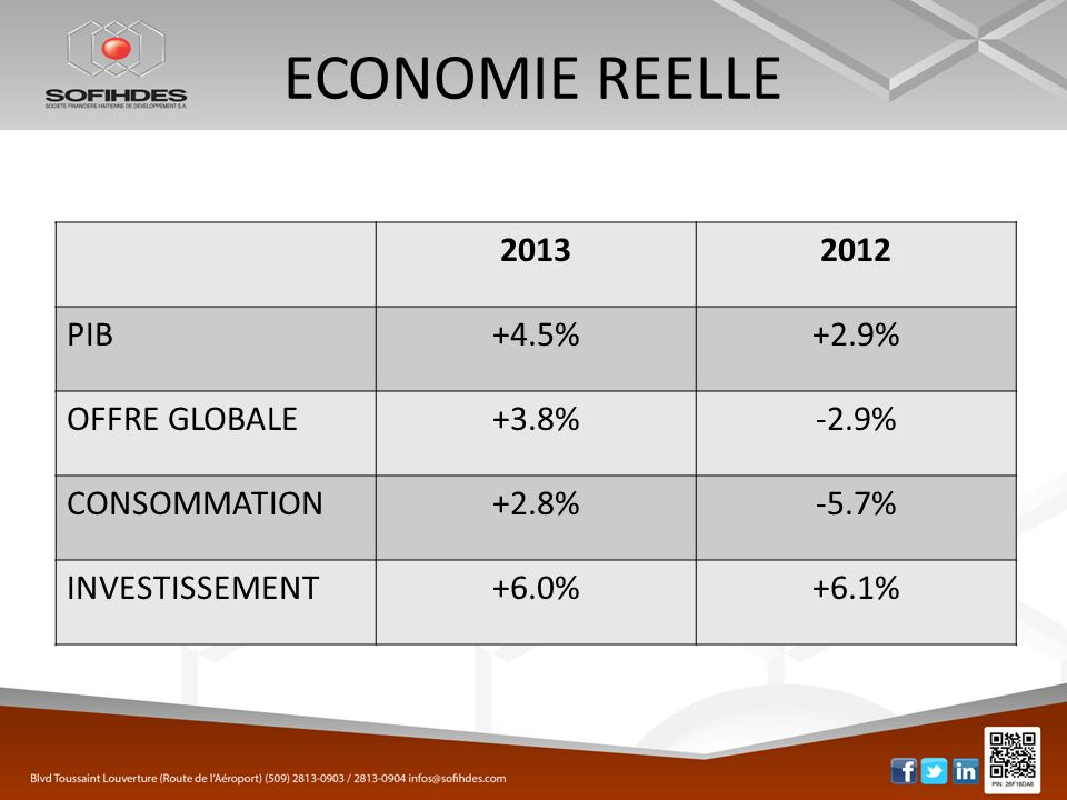 ECONOMIE REELLE 2013 2012 PIB +4.5% +2.9% OFFRE GLOBALE +3.8% -2.9%