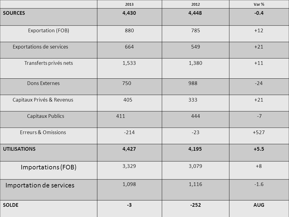 Importation de services