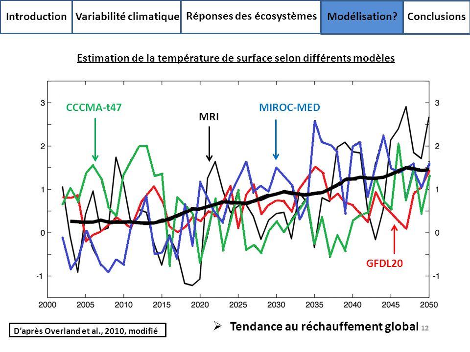 Tendance au réchauffement global