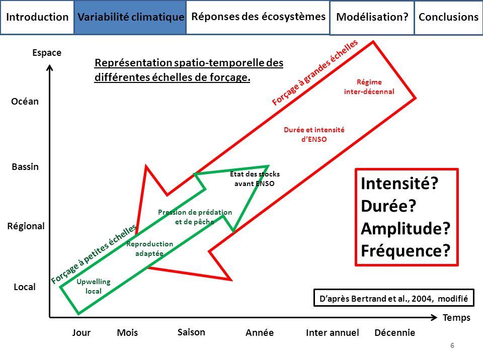 Intensité Durée Amplitude Fréquence Introduction