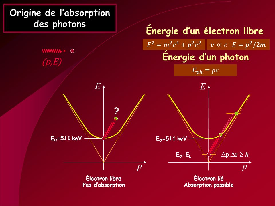 Origine de l'absorption des photons
