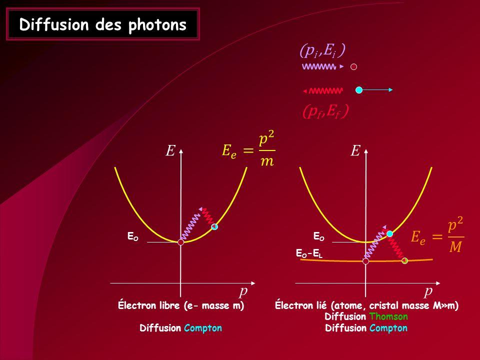 Électron libre (e- masse m) Électron lié (atome, cristal masse M»m)