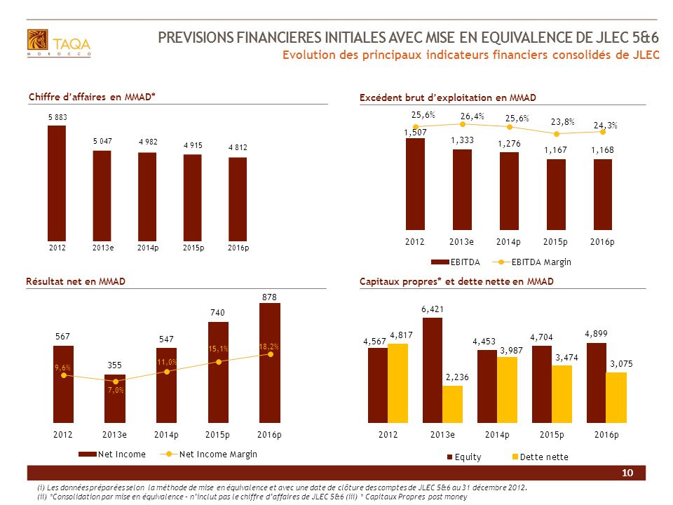 PREVISIONS FINANCIERES INITIALES AVEC MISE EN EQUIVALENCE DE JLEC 5&6