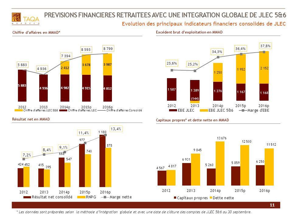PREVISIONS FINANCIERES RETRAITEES AVEC UNE INTEGRATION GLOBALE DE JLEC 5&6