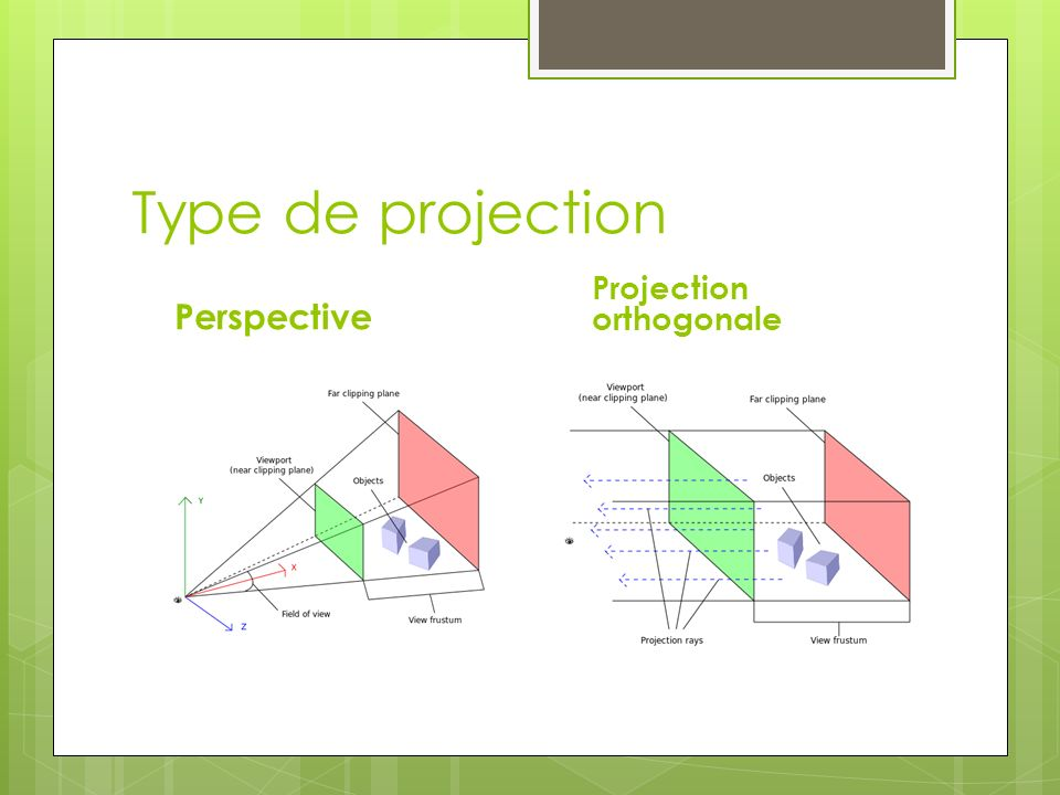 Type de projection Perspective Projection orthogonale