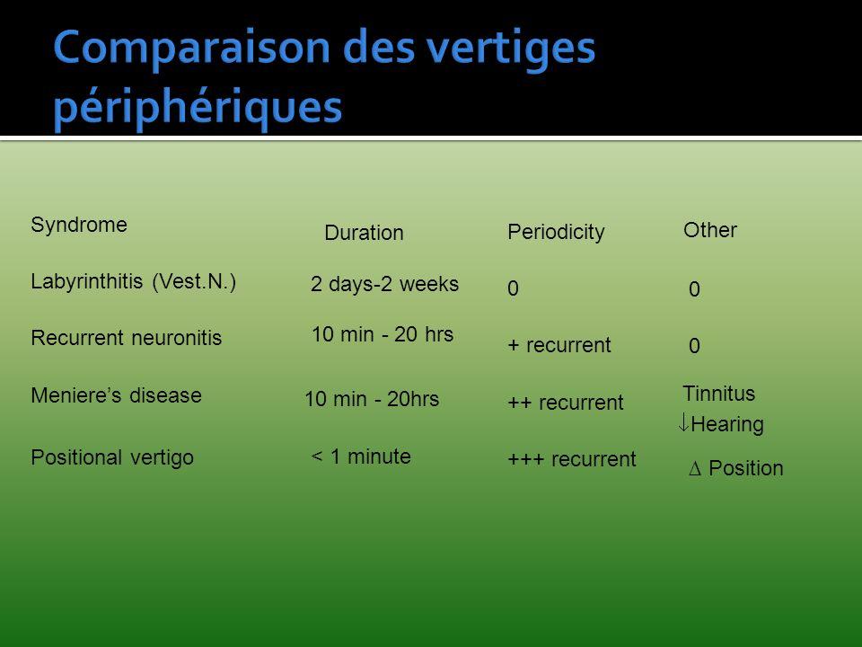 Comparaison des vertiges périphériques