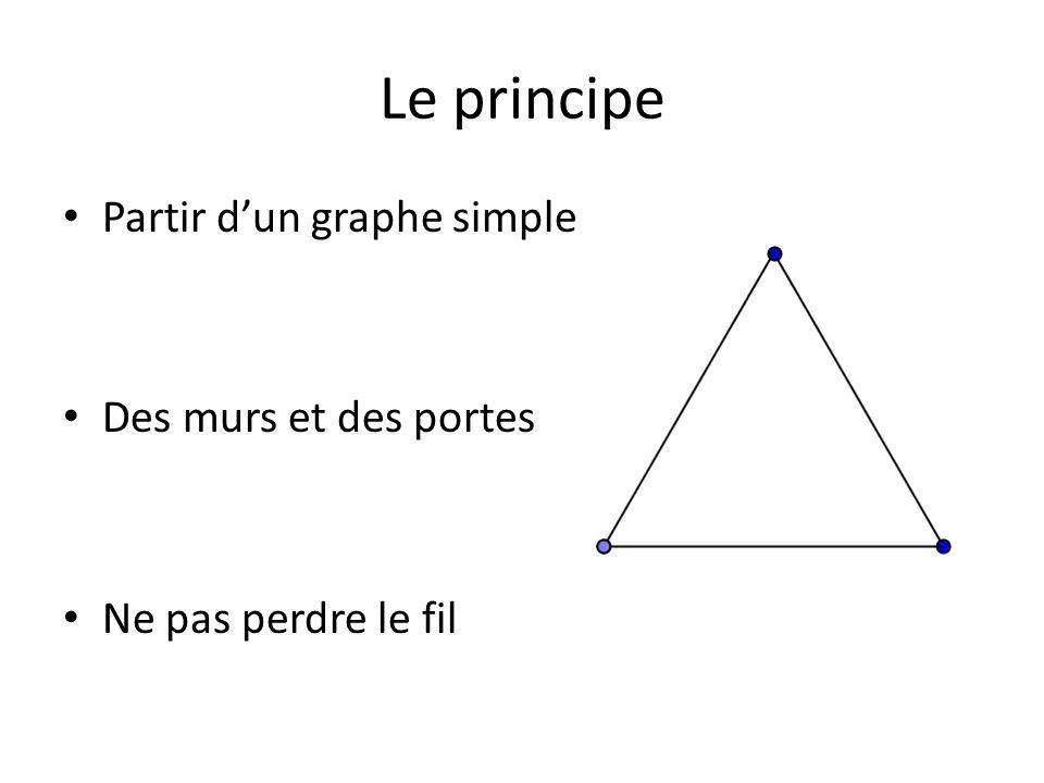 Le principe Partir d'un graphe simple Des murs et des portes