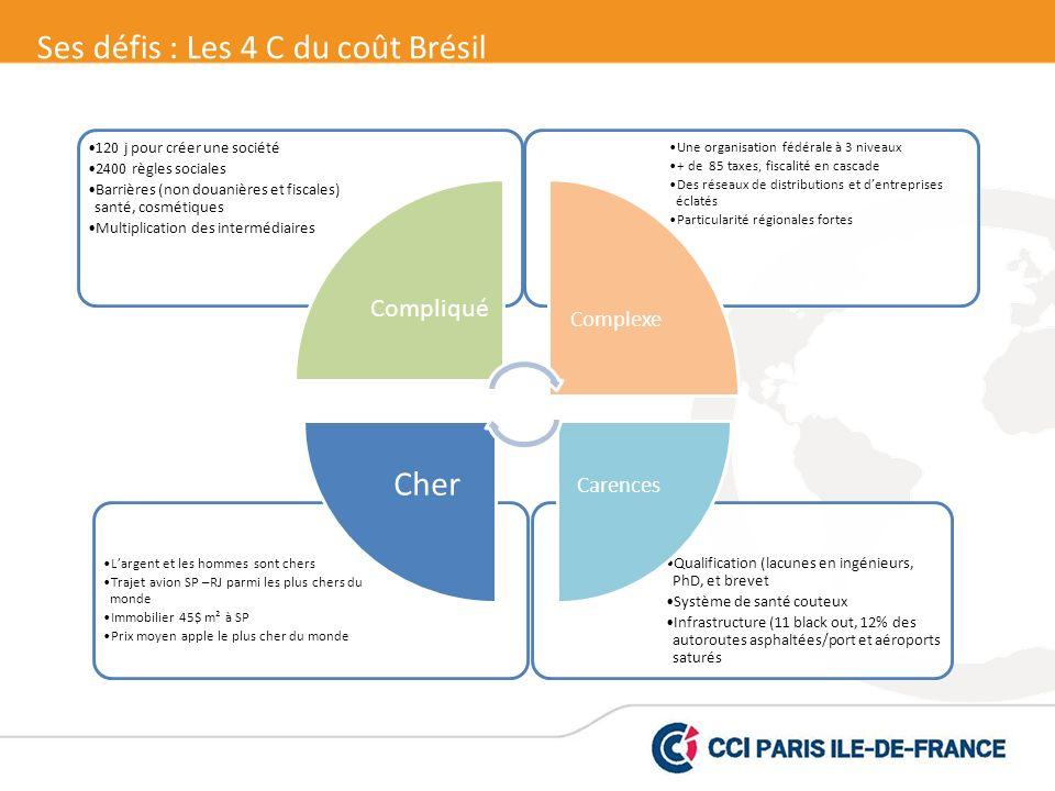 Cher Ses défis : Les 4 C du coût Brésil Compliqué Complexe Carences