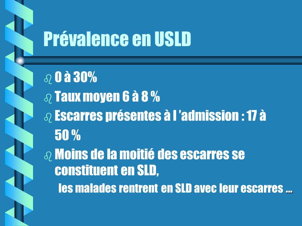 Prévalence en USLD 0 à 30% Taux moyen 6 à 8 %