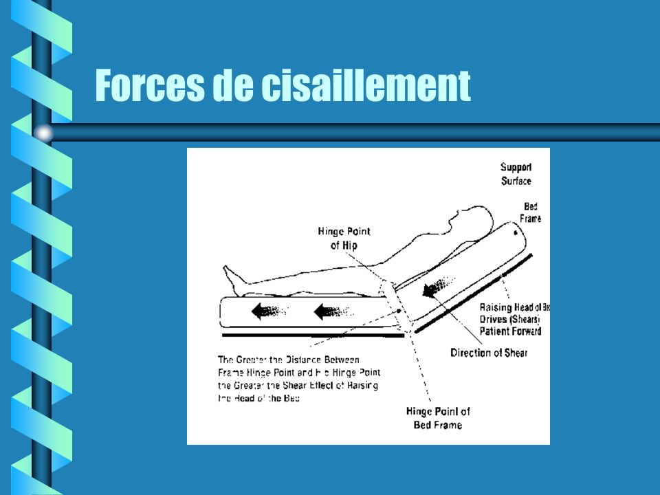 Forces de cisaillement