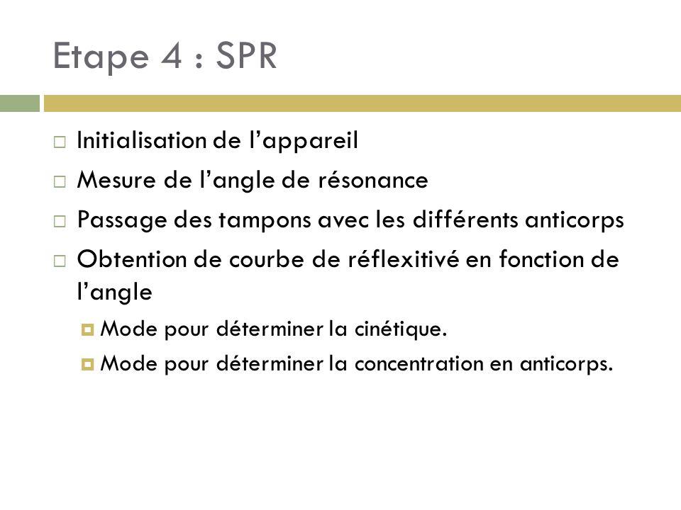 Etape 4 : SPR Initialisation de l'appareil
