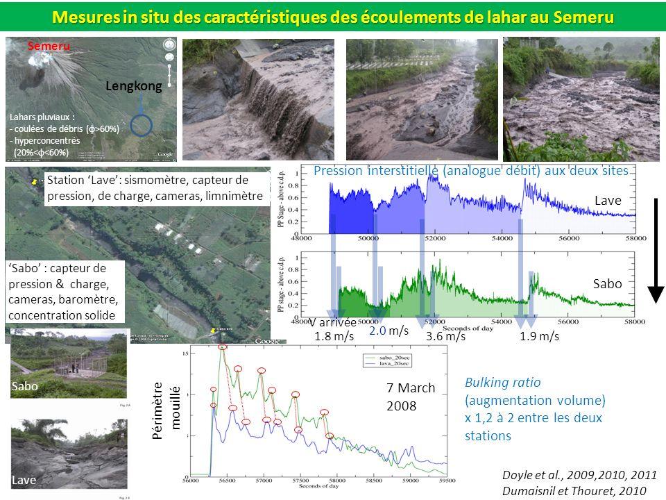 Mesures in situ des caractéristiques des écoulements de lahar au Semeru
