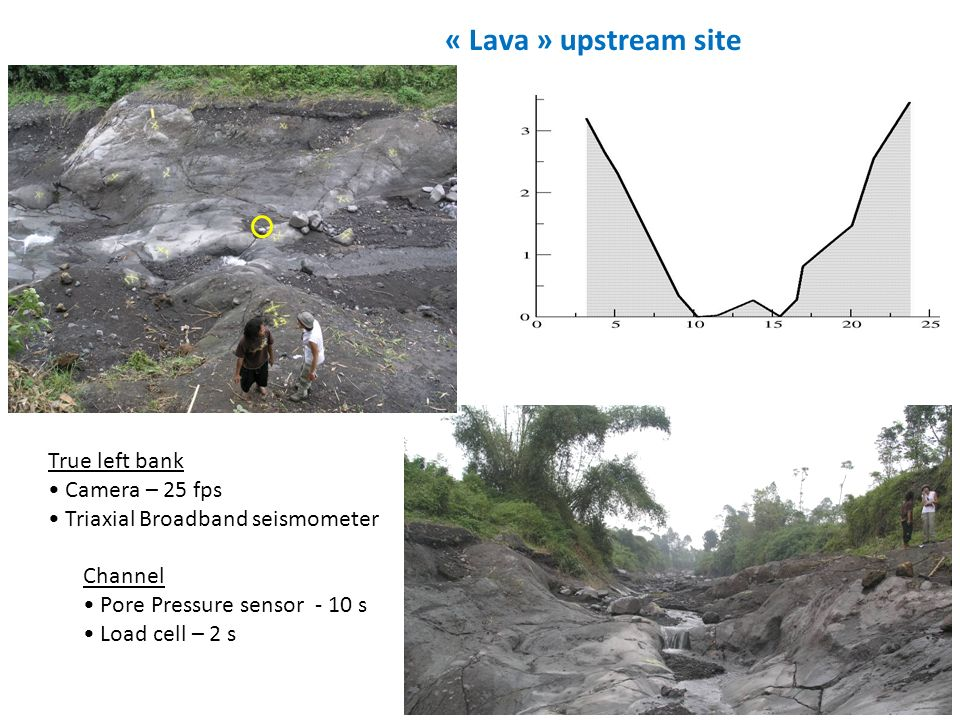 « Lava » upstream site True left bank • Camera – 25 fps