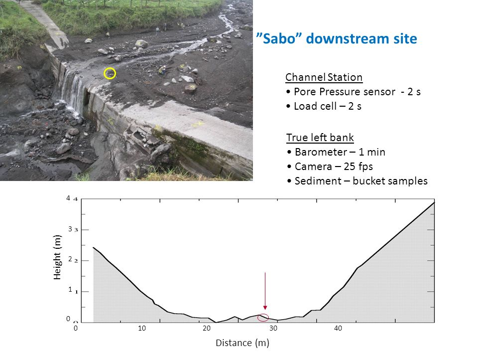 Sabo downstream site