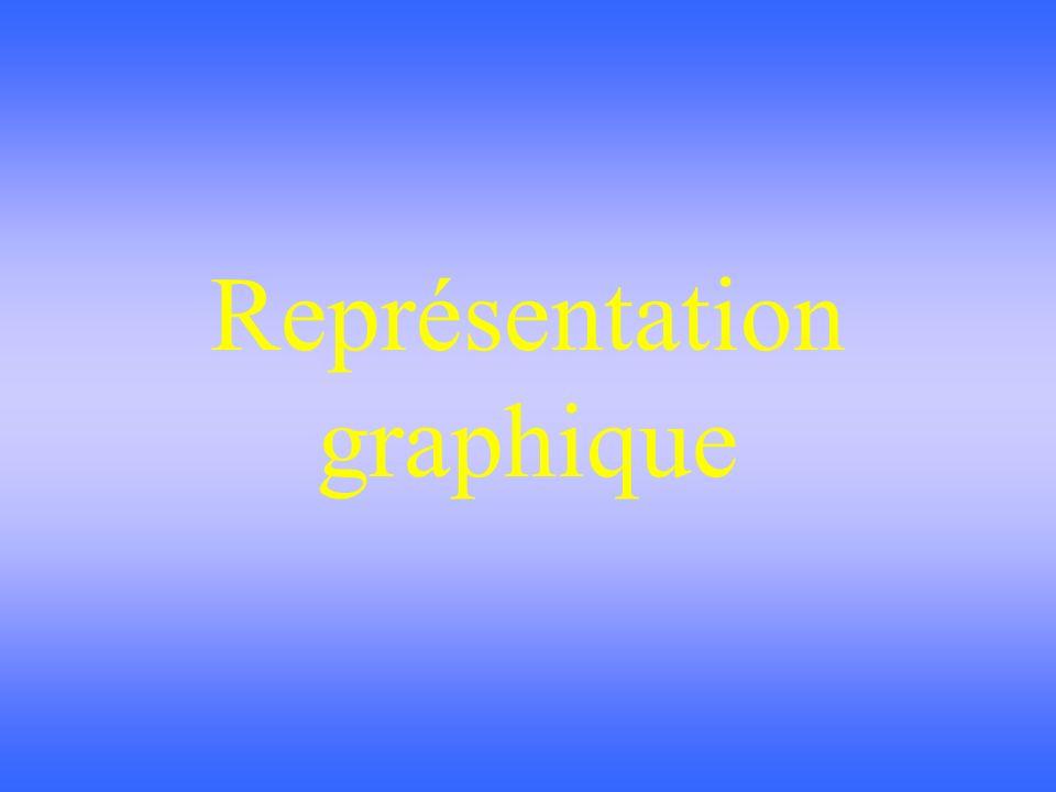 Représentation graphique