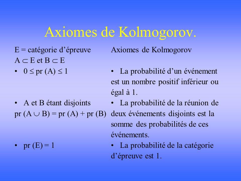 Axiomes de Kolmogorov. E = catégorie d'épreuve A  E et B  E
