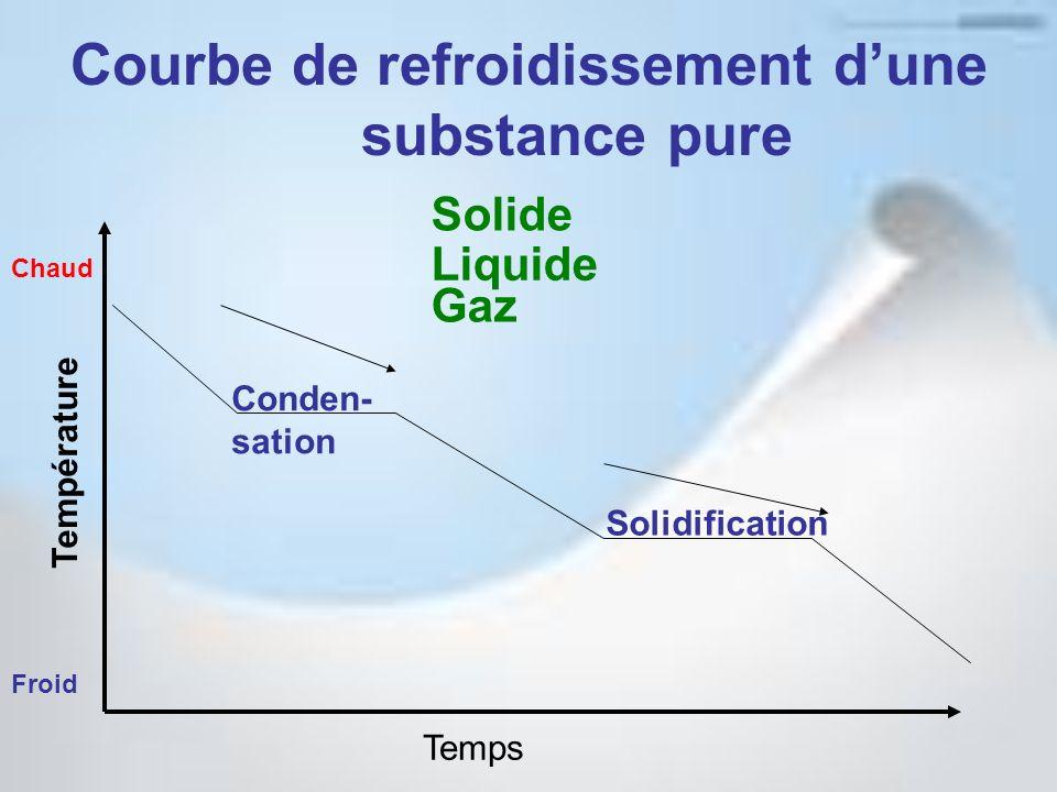 Courbe de refroidissement d'une substance pure