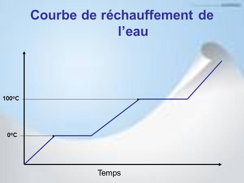 Courbe de réchauffement de l'eau