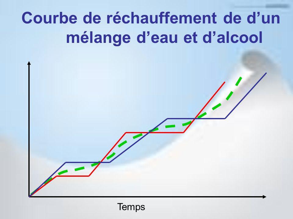 Courbe de réchauffement de d'un mélange d'eau et d'alcool
