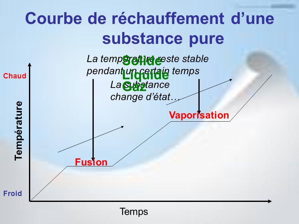 Courbe de réchauffement d'une substance pure