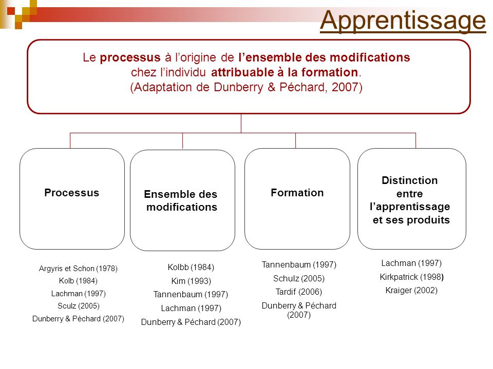 Apprentissage Le processus à l'origine de l'ensemble des modifications