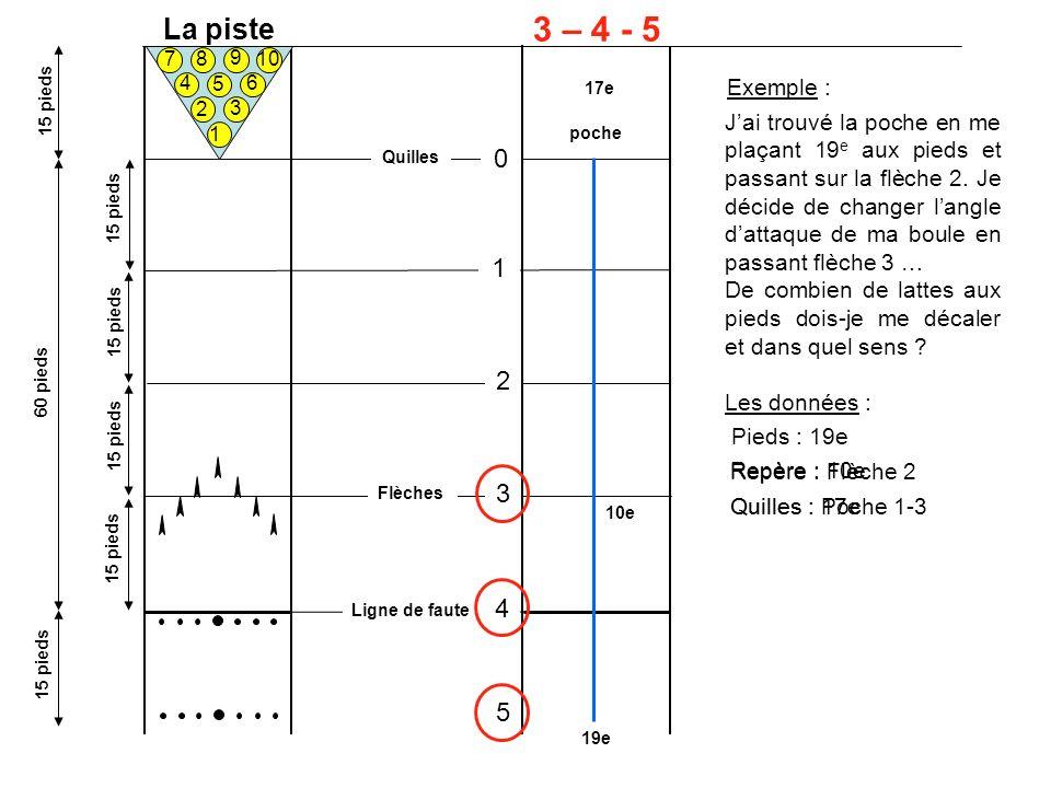 La piste 3 – 4 - 5. 1. 2. 3. 4. 5. 6. 7. 8. 10. 9. 17e. Exemple : 15 pieds.