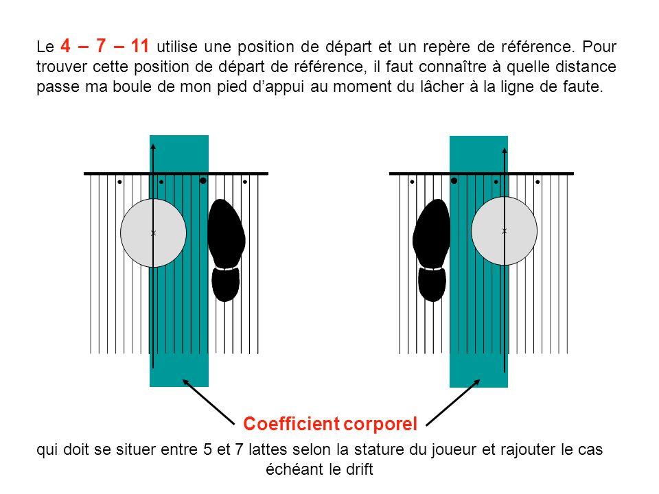 Le 4 – 7 – 11 utilise une position de départ et un repère de référence