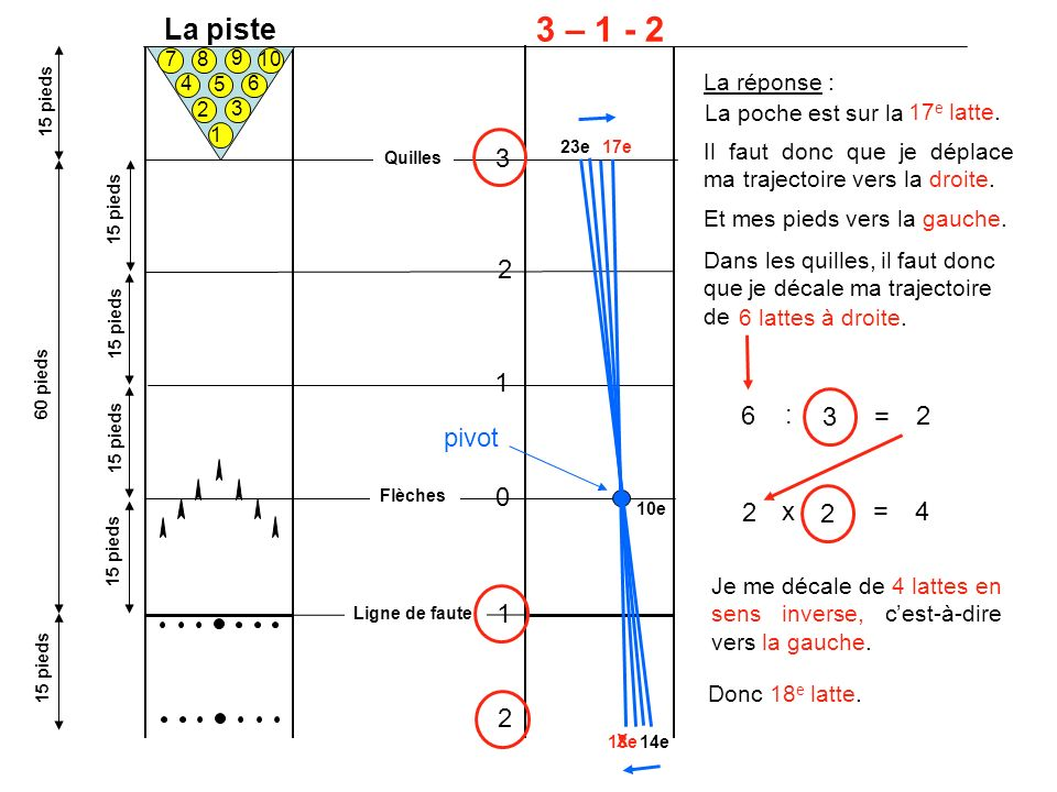3 – 1 - 2 La piste 3 2 1 6 : 3 = 2 pivot 2 x 2 = 4 1 2 La réponse :