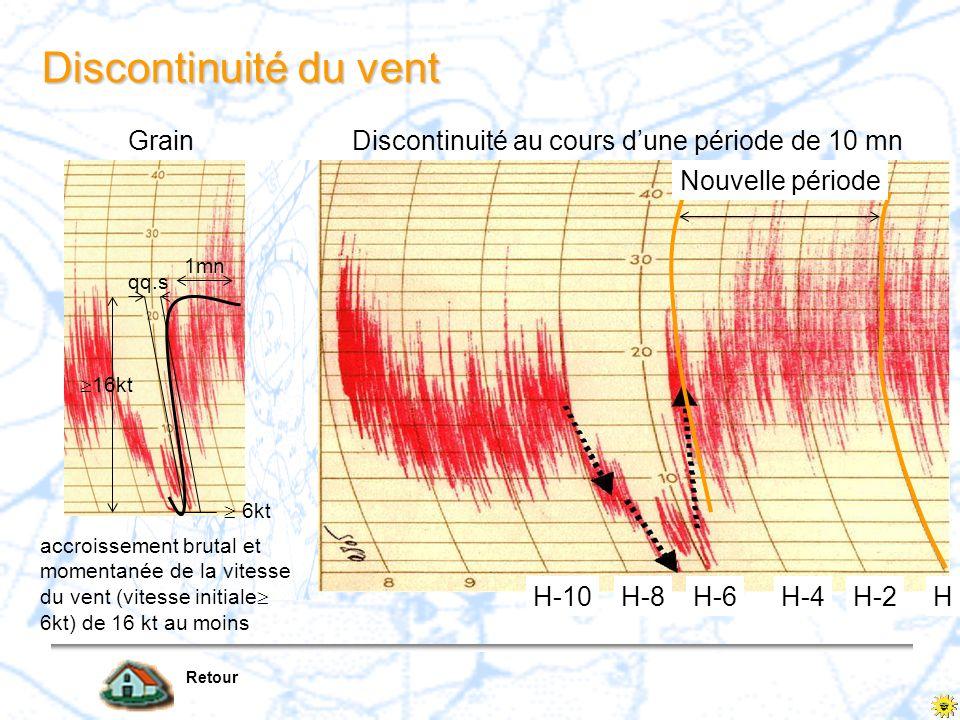 Discontinuité du vent Grain