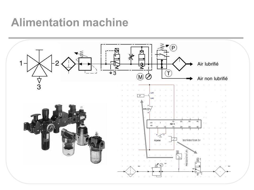 Alimentation machine