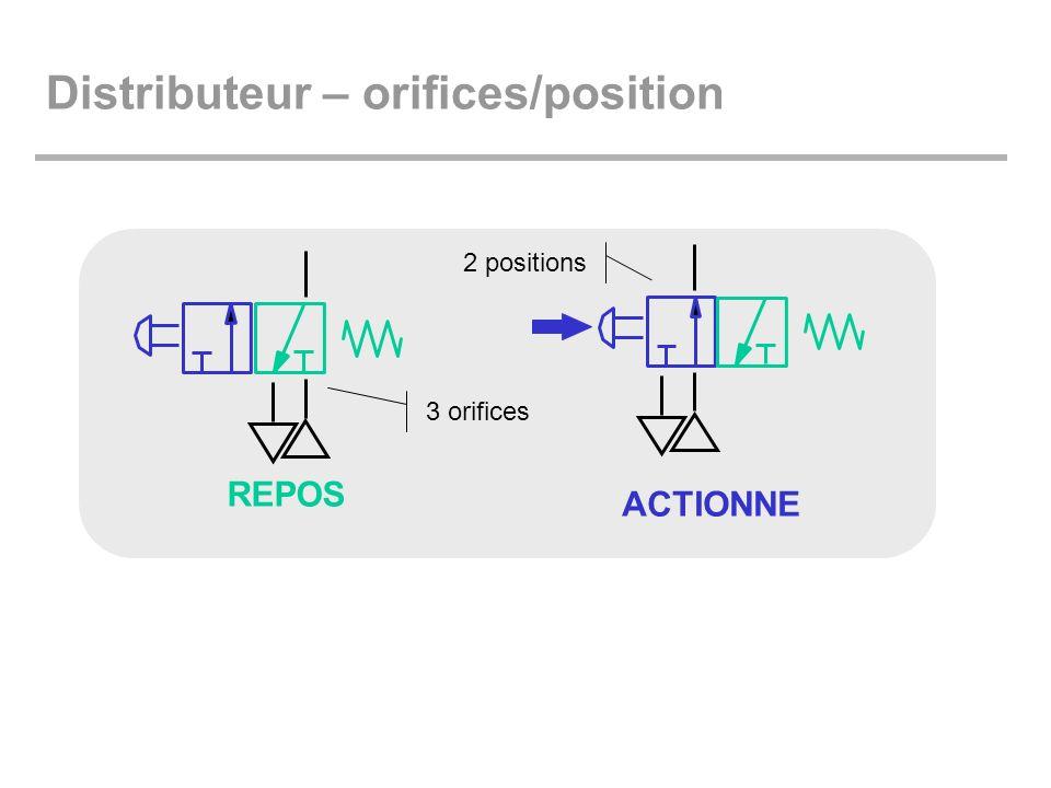 Distributeur – orifices/position