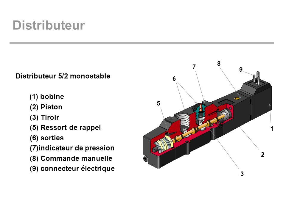 Distributeur Distributeur 5/2 monostable (1) bobine (2) Piston